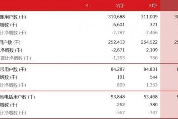 中国联通4月净增4G用户181万户净增固网用户31万户