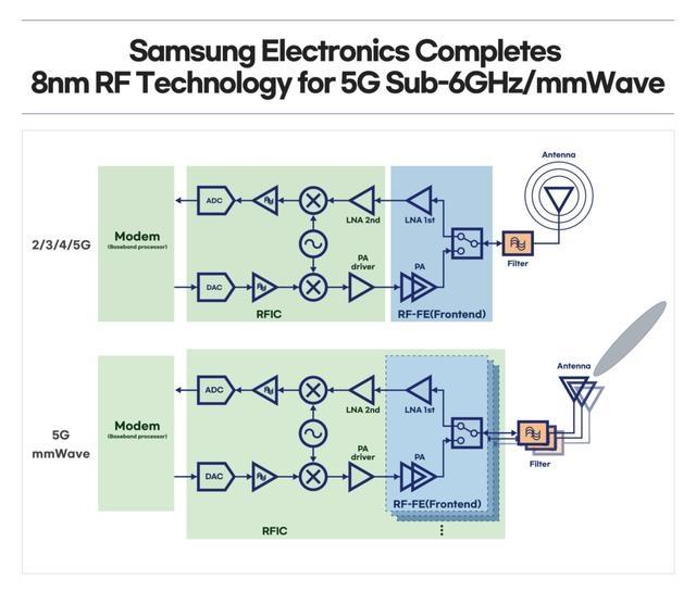 三星开发出8纳米射频(RF)工艺技术强化5G通信芯片解决方案