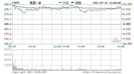 港股科技股大幅反弹美团开涨超10%